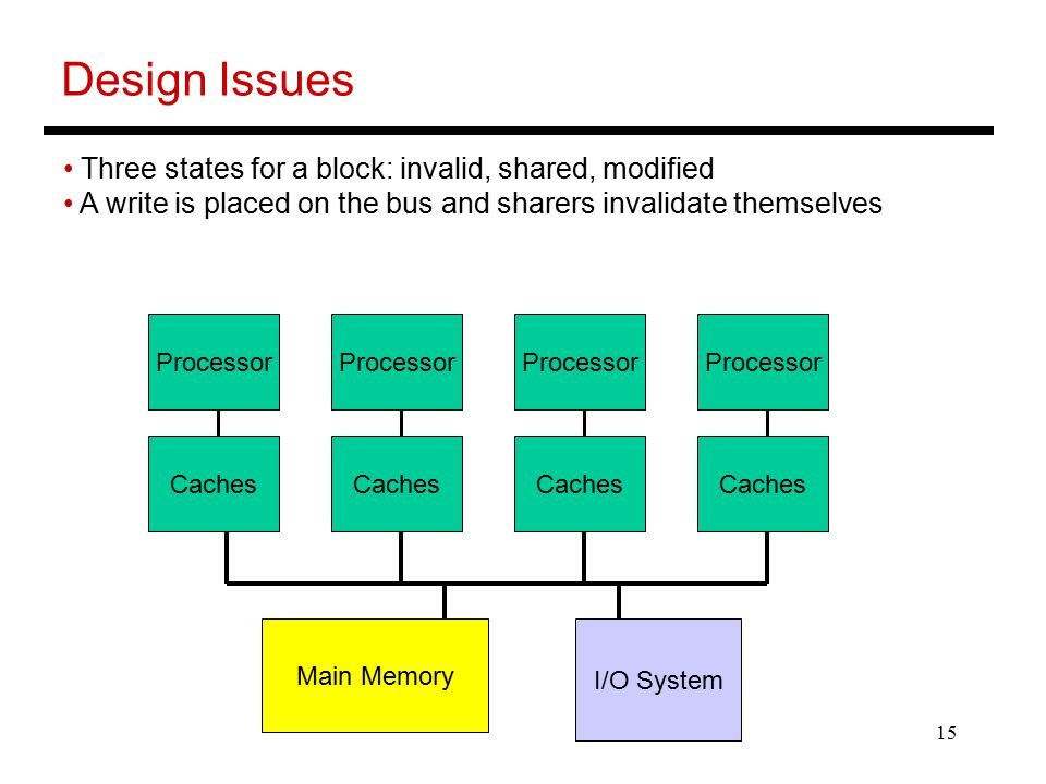 15 Design Issues Three states for a block: invalid, shared, modified A write is placed on the bus and sharers invalidate themselves Processor Caches Processor Caches Processor Caches Processor Caches Main Memory I/O System