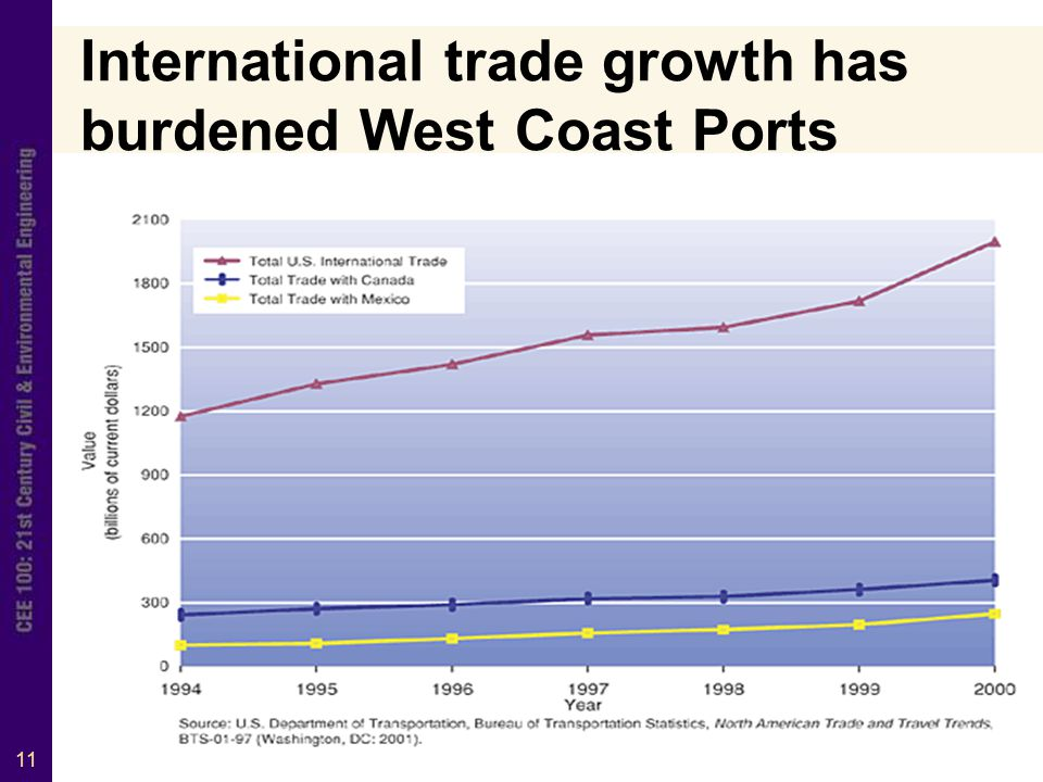 11 International trade growth has burdened West Coast Ports
