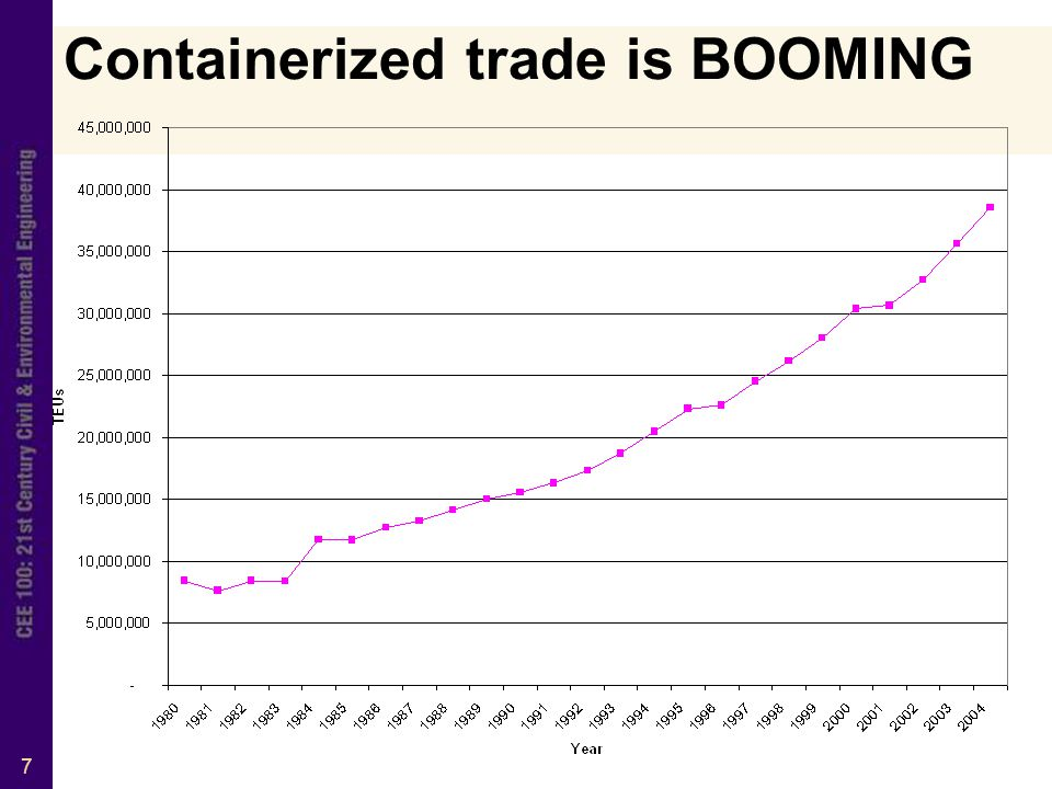 7 Containerized trade is BOOMING