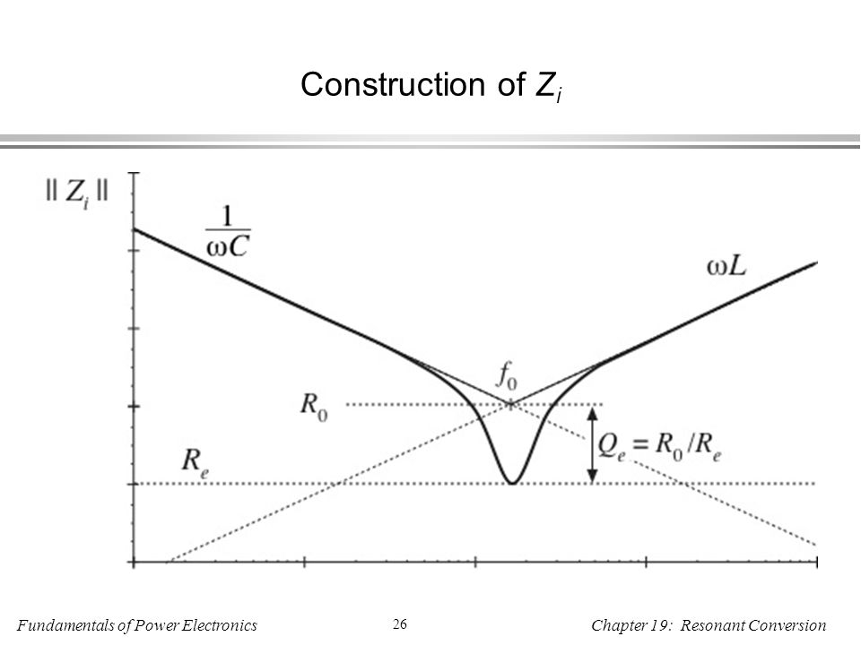 Fundamentals of Power Electronics 26 Chapter 19: Resonant Conversion Construction of Z i