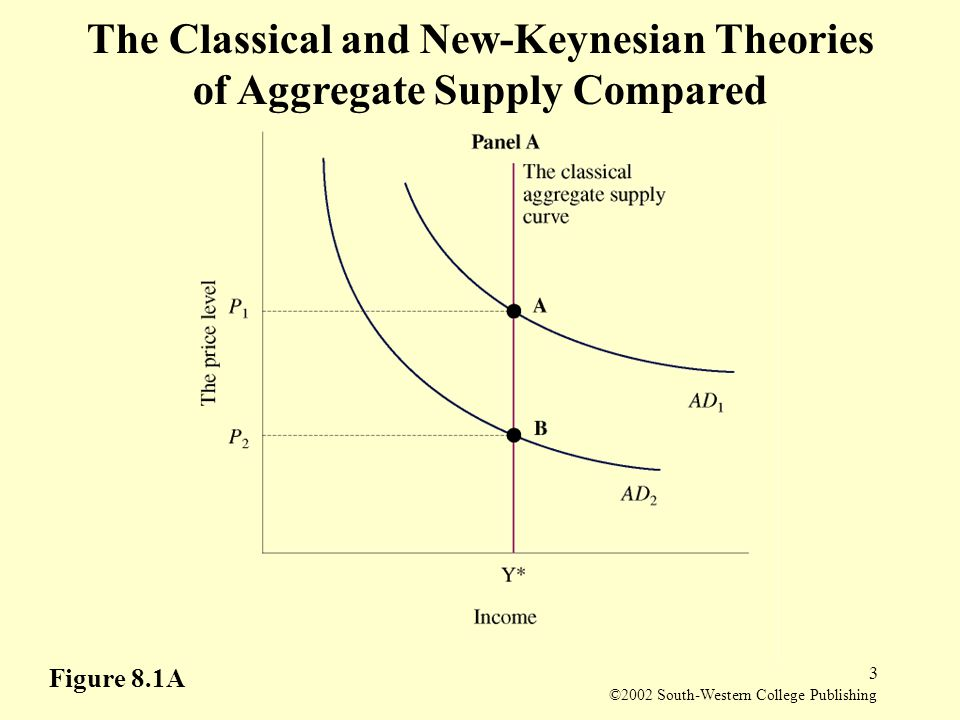 conflicting views of classical and keynesian Some central, repeated differences of opinion in macroeconomic policy are traceable to basic differences in keynesian and new classical macroeconomics three ideas are central to the keynesian view the first is that there is little presumption that market outcomes are desirable.