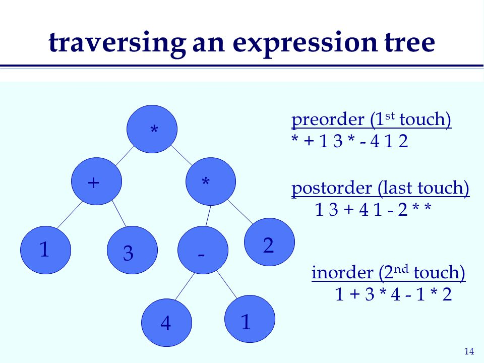 14 traversing an expression tree 4 * + * preorder (1 st touch) * * inorder (2 nd touch) * * 2 postorder (last touch) * *