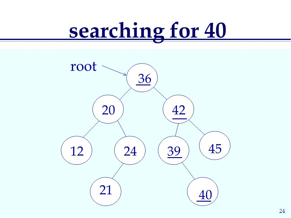 24 searching for root