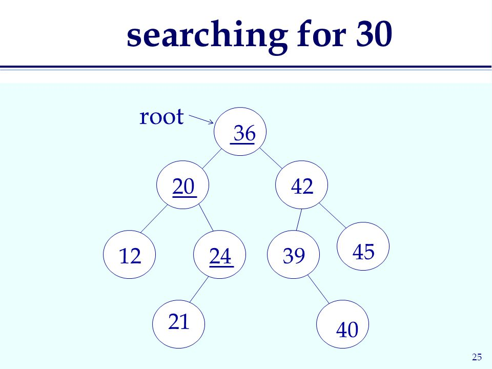 25 searching for root