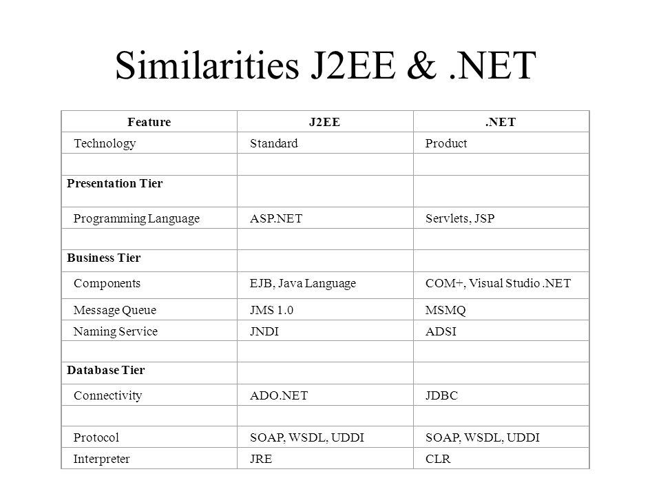Similarities J2EE &.NET By comparing Big Picture of.NET and J2EE we can Technology similarities FeatureJ2EE.NET TechnologyStandardProduct Presentation Tier Programming LanguageASP.NETServlets, JSP Business Tier ComponentsEJB, Java LanguageCOM+, Visual Studio.NET Message QueueJMS 1.0MSMQ Naming ServiceJNDIADSI Database Tier ConnectivityADO.NETJDBC ProtocolSOAP, WSDL, UDDI InterpreterJRECLR