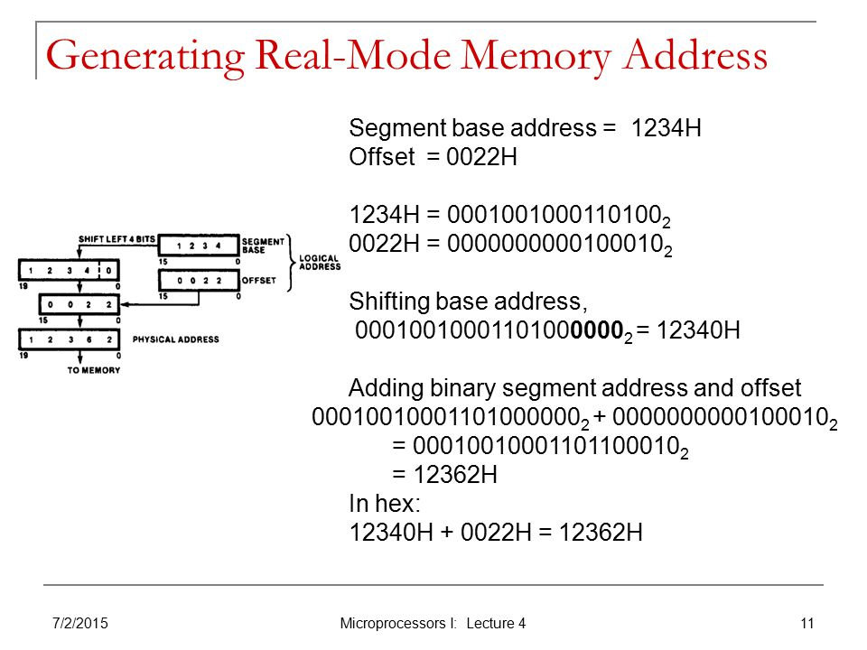 Generating Real-Mode Memory Address 7/2/2015 Microprocessors I: Lecture 4 11 Segment base address = 1234H Offset = 0022H 1234H = H = Shifting base address, = 12340H Adding binary segment address and offset = = 12362H In hex: 12340H H = 12362H
