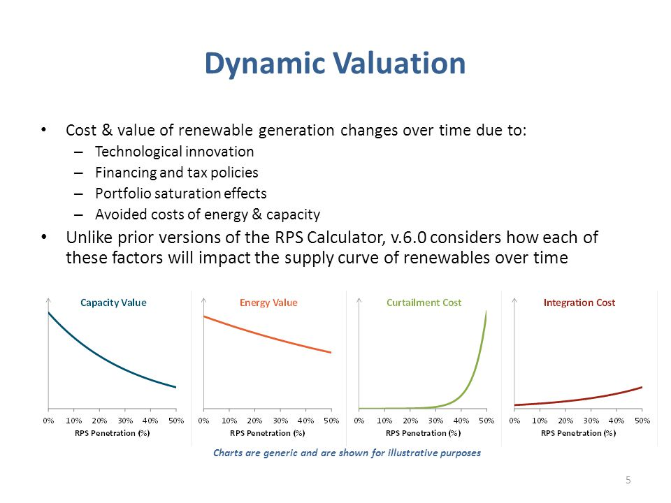 Dynamic Valuation Cost & value of renewable generation changes over time due to: – Technological innovation – Financing and tax policies – Portfolio saturation effects – Avoided costs of energy & capacity Unlike prior versions of the RPS Calculator, v.6.0 considers how each of these factors will impact the supply curve of renewables over time 5 Charts are generic and are shown for illustrative purposes