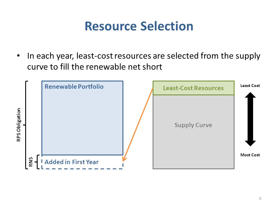 In each year, least-cost resources are selected from the supply curve to fill the renewable net short Resource Selection Supply Curve Renewable Portfolio Least Cost Most Cost Least-Cost Resources Added in First Year RPS Obligation RNS 6