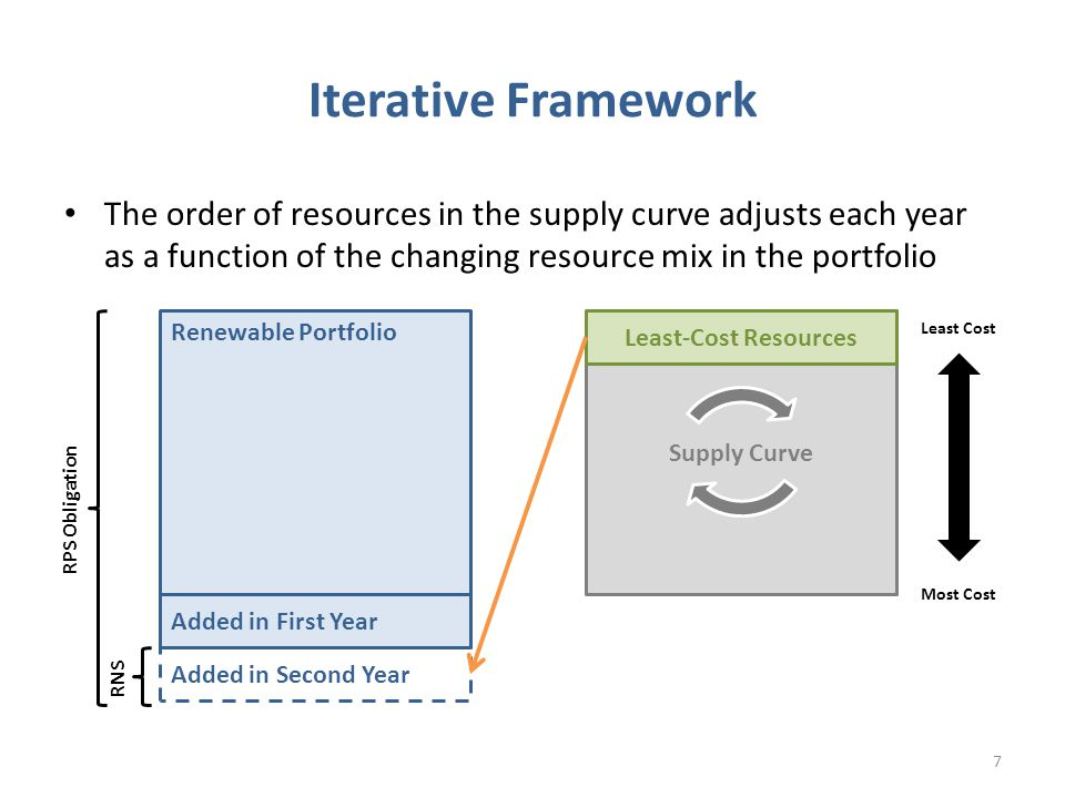 The order of resources in the supply curve adjusts each year as a function of the changing resource mix in the portfolio Iterative Framework Supply Curve Renewable Portfolio Least Cost Most Cost Least-Cost Resources Added in First Year RPS Obligation RNS Added in Second Year 7