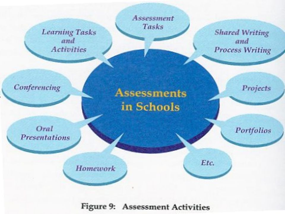 ROLE AND PURPOSE OF ASSESSMENT IN TEACHING AND LEARNING