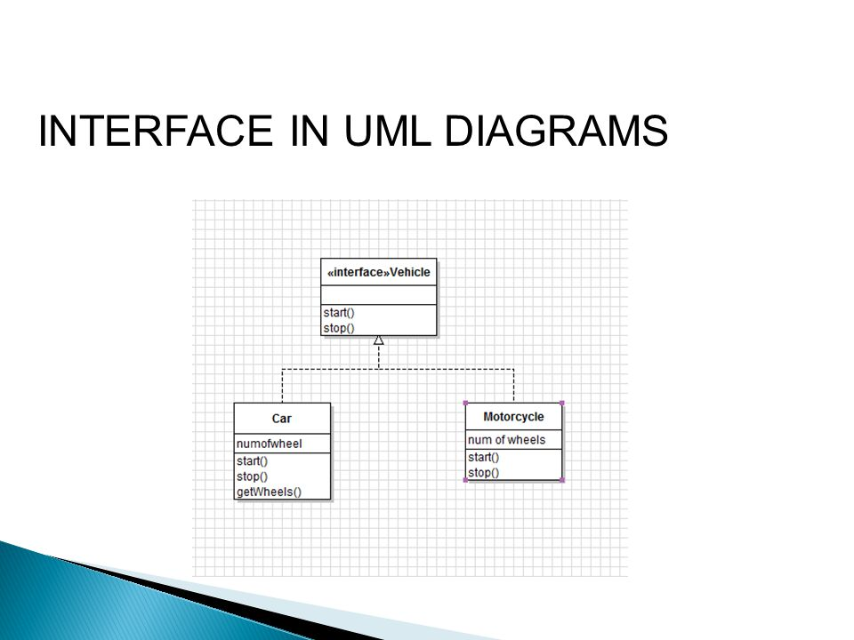 INTERFACE IN UML DIAGRAMS