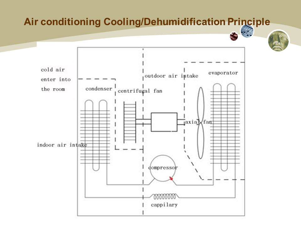 Air conditioning Cooling/Dehumidification Principle