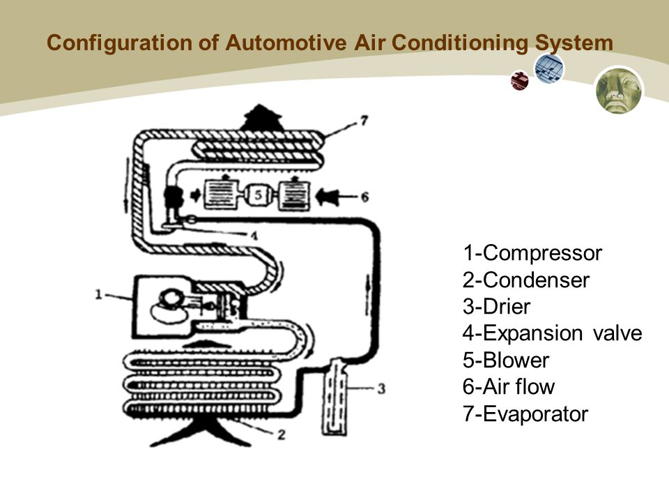 Configuration of Automotive Air Conditioning System 1-Compressor 2-Condenser 3-Drier 4-Expansion valve 5-Blower 6-Air flow 7-Evaporator