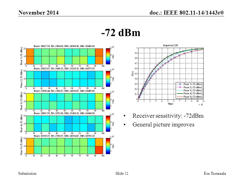 doc.: IEEE /1443r0 Submission Receiver sensitivity: -72dBm General picture improves November 2014 Esa TuomaalaSlide dBm