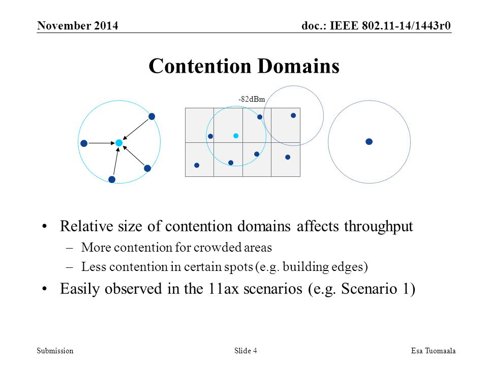 doc.: IEEE /1443r0 Submission Contention Domains November 2014 Esa TuomaalaSlide 4 Relative size of contention domains affects throughput –More contention for crowded areas –Less contention in certain spots (e.g.