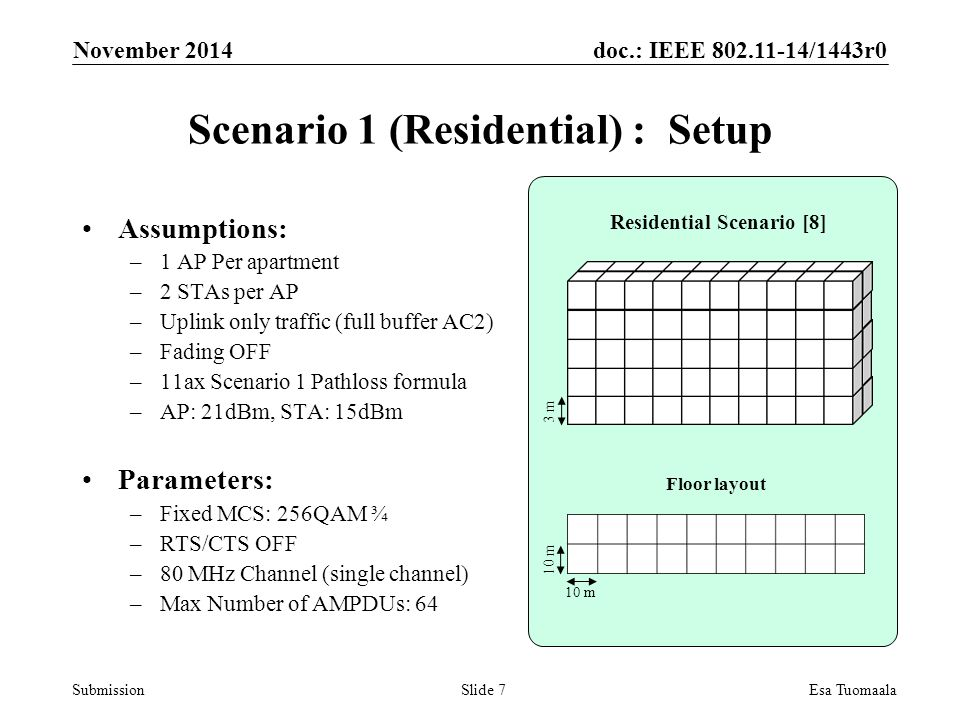doc.: IEEE /1443r0 Submission Scenario 1 (Residential) : Setup Assumptions: –1 AP Per apartment –2 STAs per AP –Uplink only traffic (full buffer AC2) –Fading OFF –11ax Scenario 1 Pathloss formula –AP: 21dBm, STA: 15dBm Parameters: –Fixed MCS: 256QAM ¾ –RTS/CTS OFF –80 MHz Channel (single channel) –Max Number of AMPDUs: 64 November 2014 Esa TuomaalaSlide 7 Residential Scenario [8] Floor layout 10 m 3 m