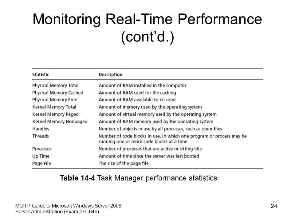 Monitoring Real-Time Performance (cont'd.) MCITP Guide to Microsoft Windows Server 2008, Server Administration (Exam #70-646) 24 Table 14-4 Task Manager performance statistics