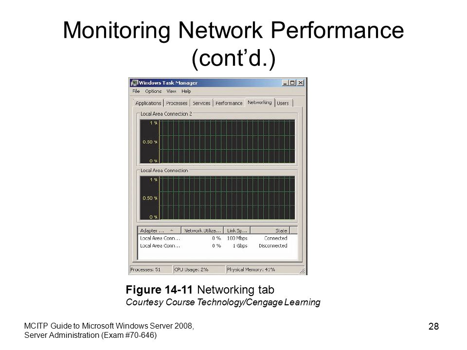 Monitoring Network Performance (cont'd.) MCITP Guide to Microsoft Windows Server 2008, Server Administration (Exam #70-646) 28 Figure Networking tab Courtesy Course Technology/Cengage Learning