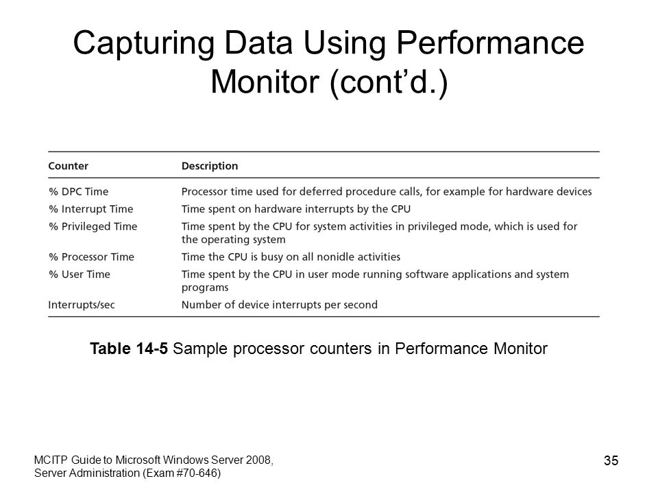 Capturing Data Using Performance Monitor (cont'd.) MCITP Guide to Microsoft Windows Server 2008, Server Administration (Exam #70-646) 35 Table 14-5 Sample processor counters in Performance Monitor