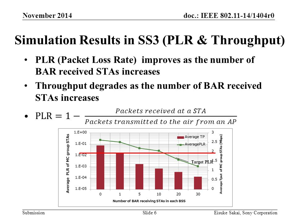 doc.: IEEE /1404r0 Submission Simulation Results in SS3 (PLR & Throughput) November 2014 Eisuke Sakai, Sony CorporationSlide 6 Target PLR