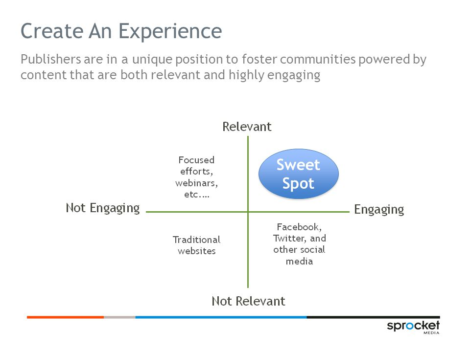 Create An Experience Publishers are in a unique position to foster communities powered by content that are both relevant and highly engaging Sweet Spot