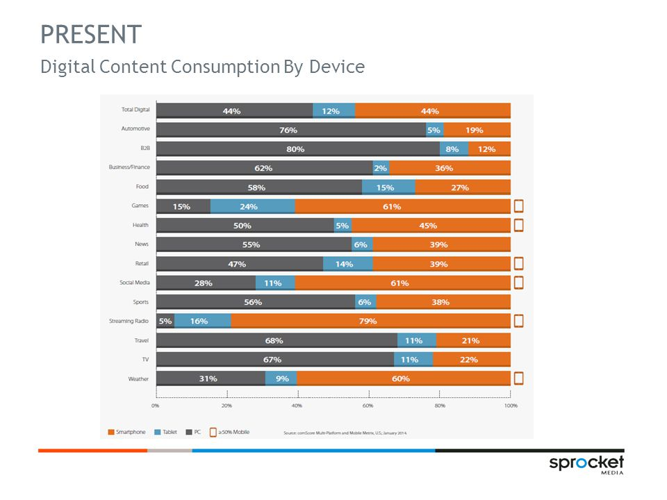 PRESENT Digital Content Consumption By Device