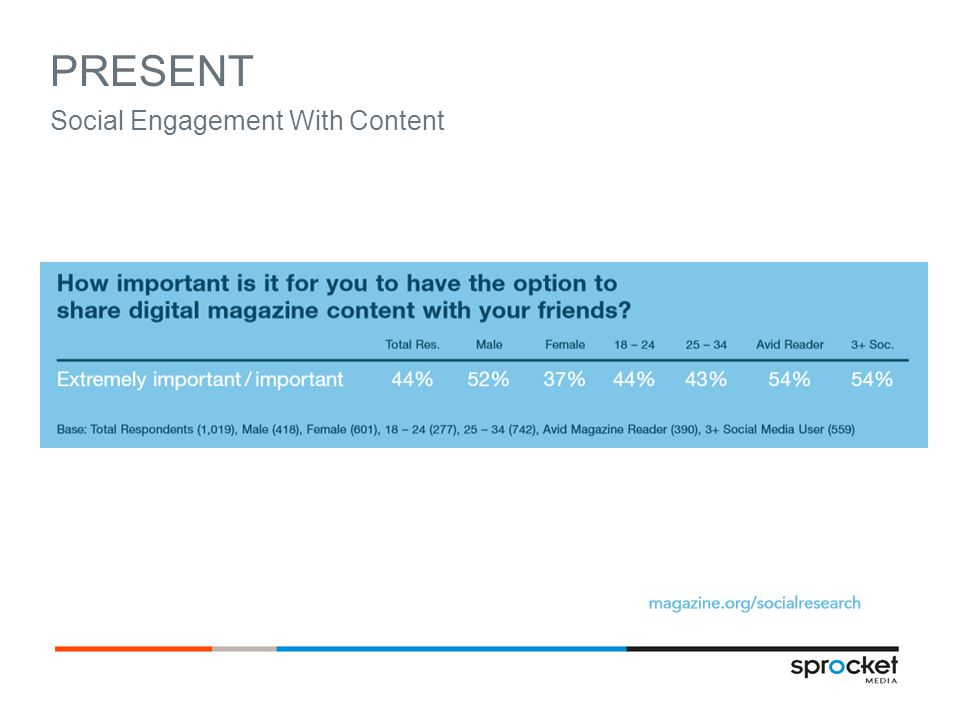 PRESENT Social Engagement With Content