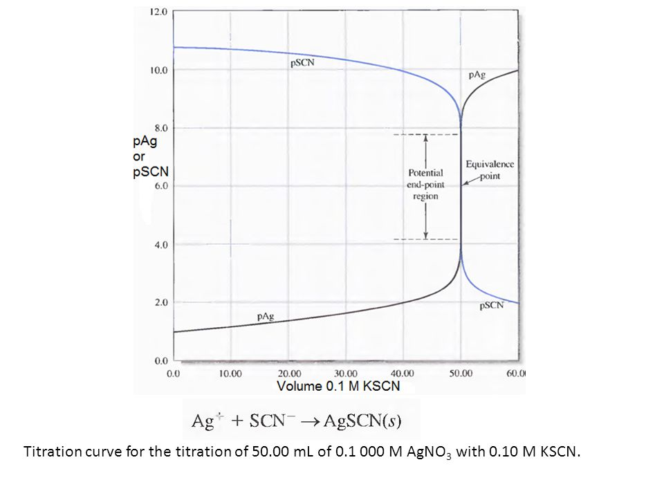 Titration curve for the titration of mL of M AgNO 3 with 0.10 M KSCN.