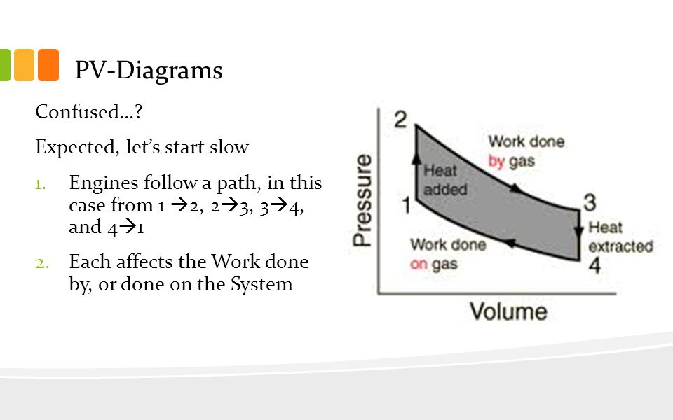 ap physics 1 st law continued 1 collect and read the handout on stirling cycle pv diagram 3 pv diagrams confused