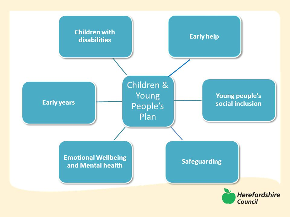 Children & Young People's Plan Children with disabilities Young people's social inclusion Safeguarding Emotional Wellbeing and Mental health Early years Early help