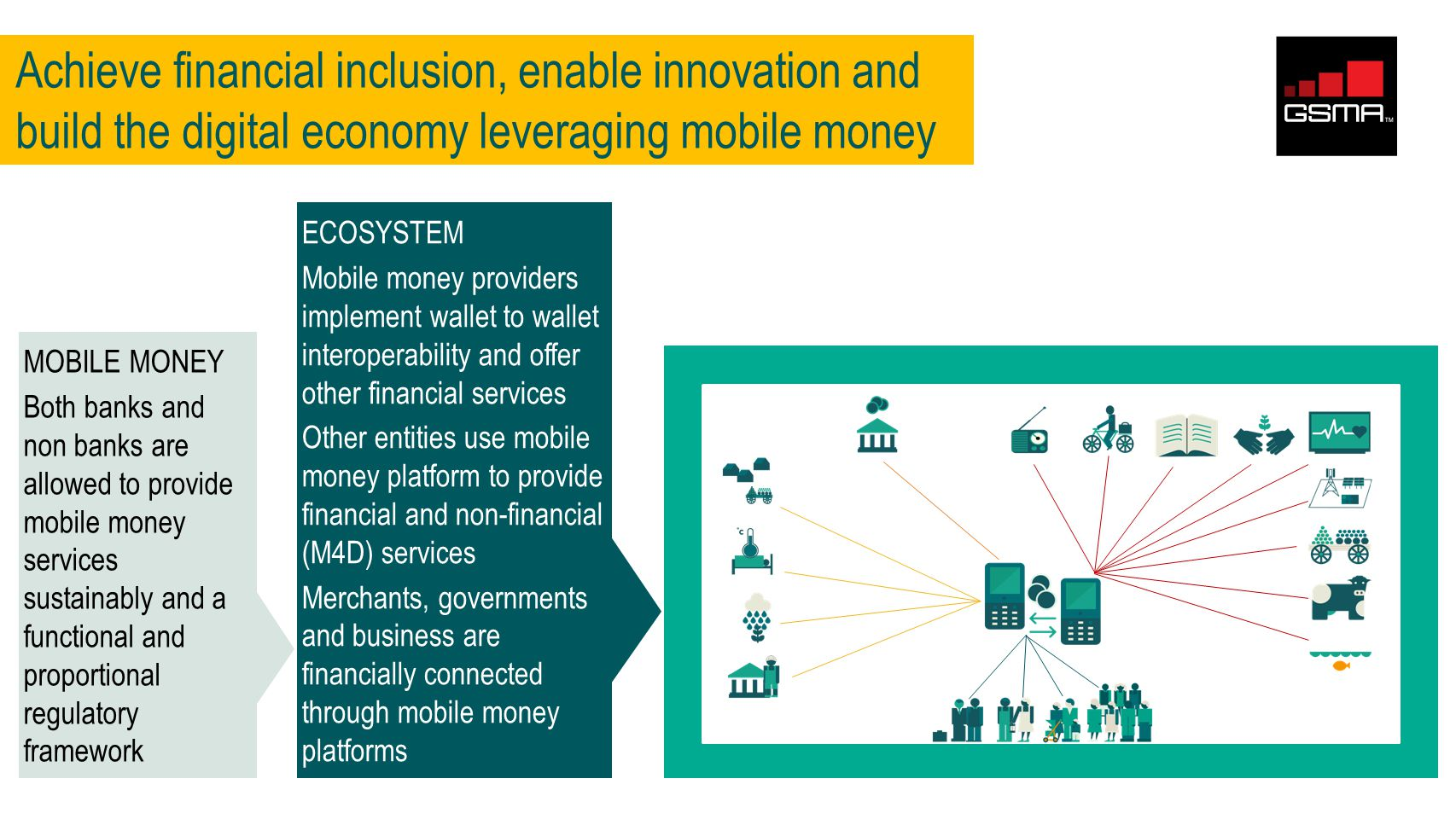 ECOSYSTEM Mobile money providers implement wallet to wallet interoperability and offer other financial services Other entities use mobile money platform to provide financial and non-financial (M4D) services Merchants, governments and business are financially connected through mobile money platforms Achieve financial inclusion, enable innovation and build the digital economy leveraging mobile money 1.7 b HAVE A MOBILE 1.7 b + MOBILE MONEY Both banks and non banks are allowed to provide mobile money services sustainably and a functional and proportional regulatory framework