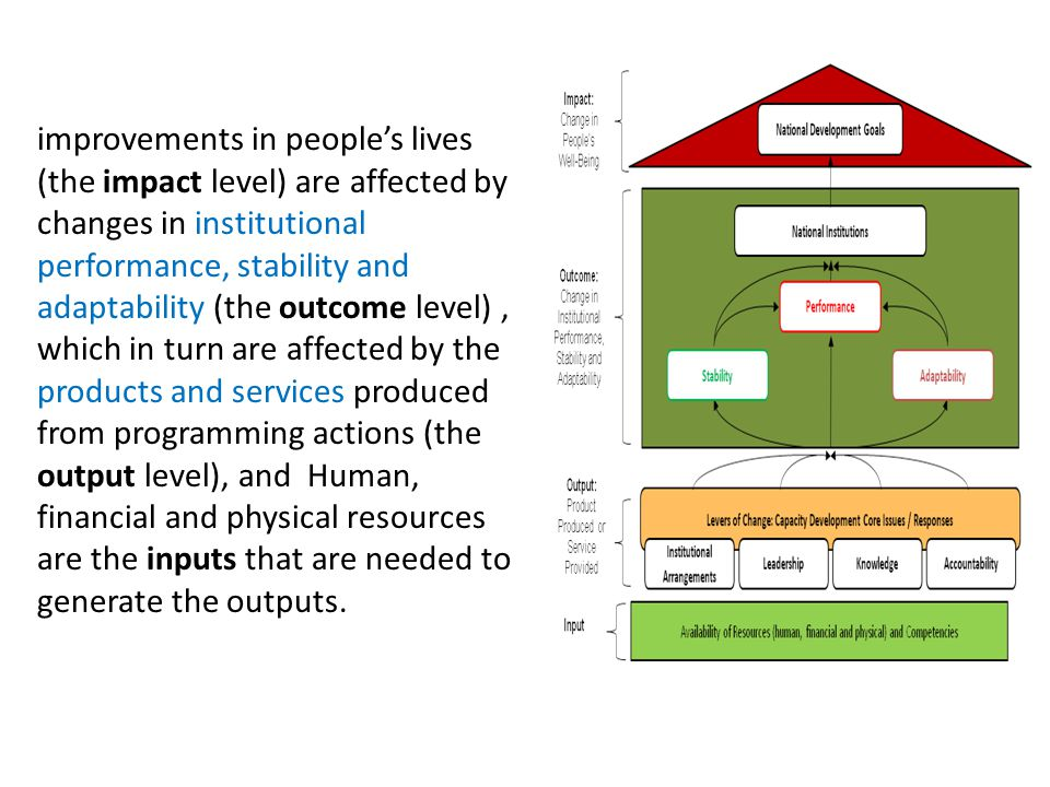 improvements in people's lives (the impact level) are affected by changes in institutional performance, stability and adaptability (the outcome level), which in turn are affected by the products and services produced from programming actions (the output level), and Human, financial and physical resources are the inputs that are needed to generate the outputs.