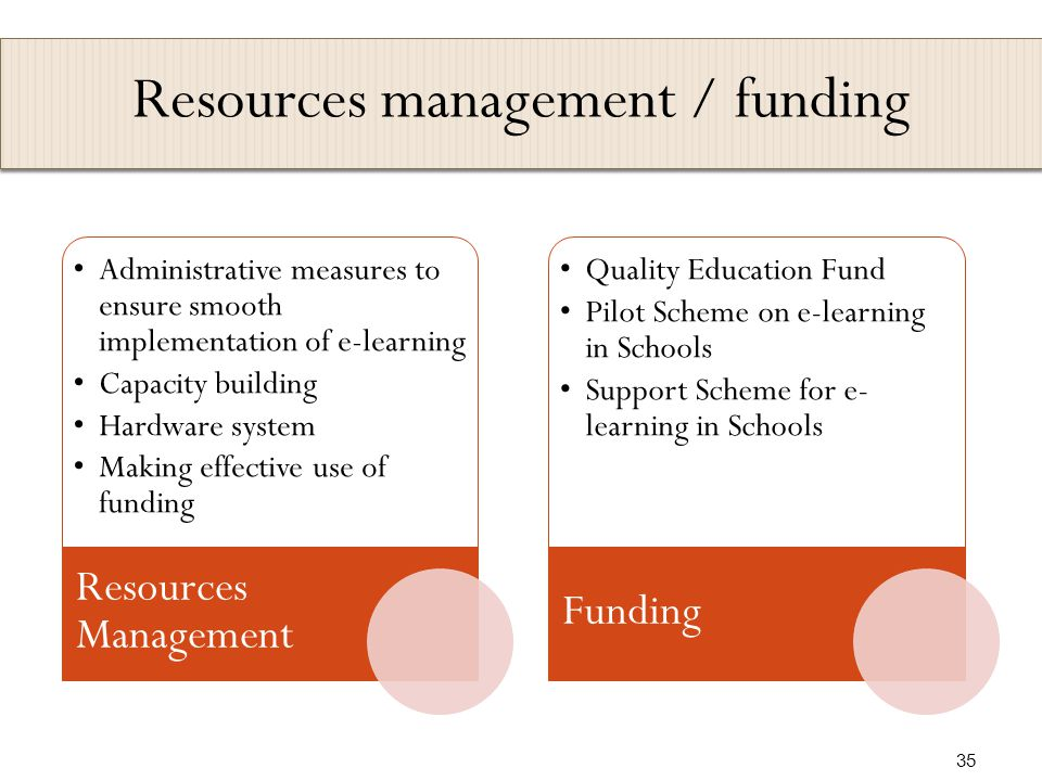 Resources management / funding Administrative measures to ensure smooth implementation of e-learning Capacity building Hardware system Making effective use of funding Resources Management Quality Education Fund Pilot Scheme on e-learning in Schools Support Scheme for e- learning in Schools Funding 35