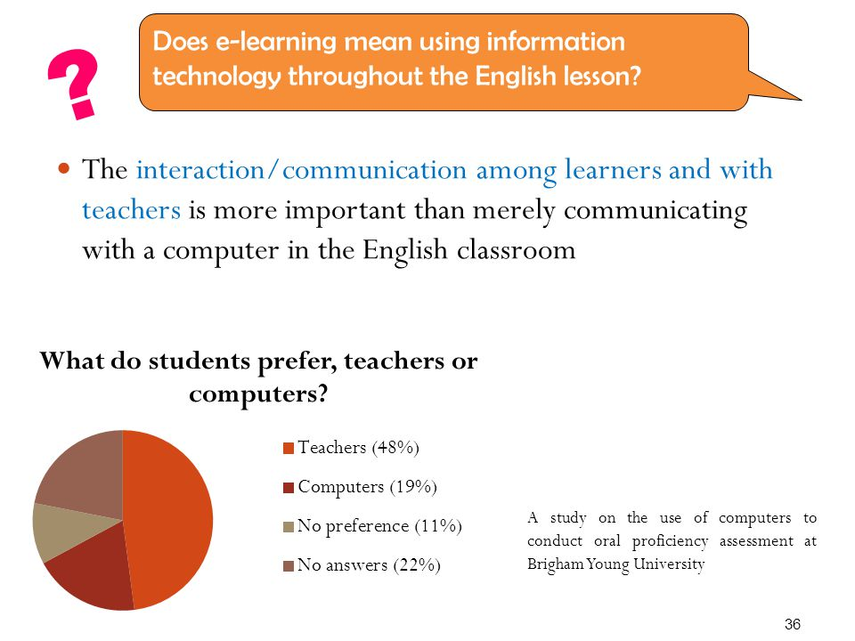 The interaction/communication among learners and with teachers is more important than merely communicating with a computer in the English classroom Does e-learning mean using information technology throughout the English lesson.