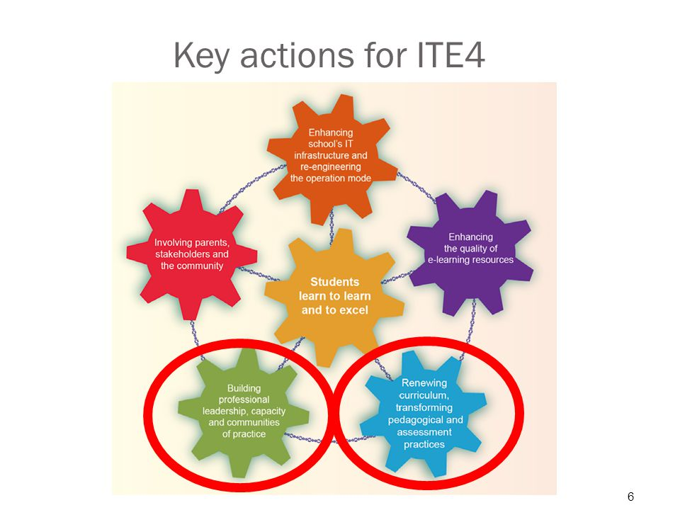 Key actions for ITE4 6