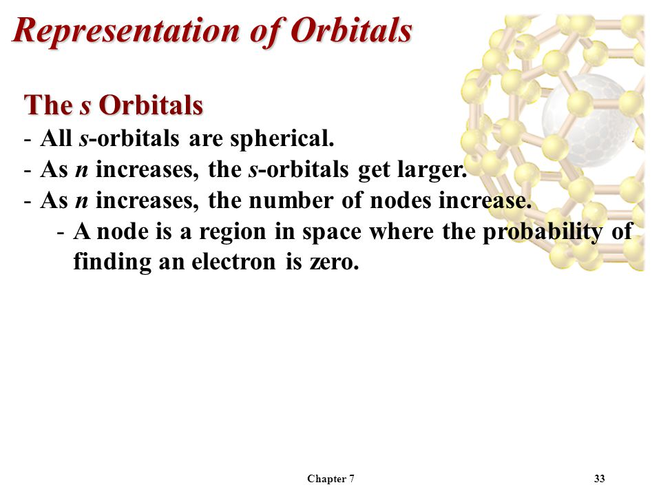 Chapter 733 Representation of Orbitals The s Orbitals -All s-orbitals are spherical.