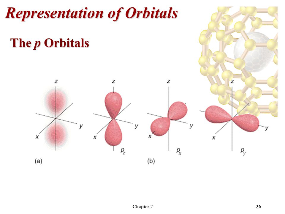 Chapter 736 Representation of Orbitals The p Orbitals