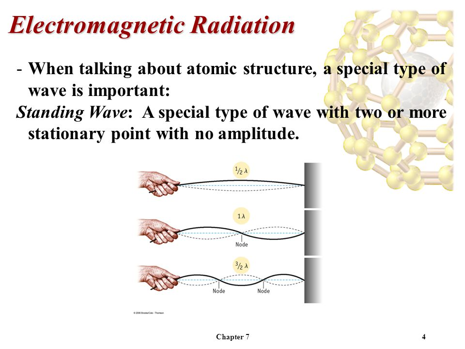 Chapter 74 -When talking about atomic structure, a special type of wave is important: Standing Wave: A special type of wave with two or more stationary point with no amplitude.
