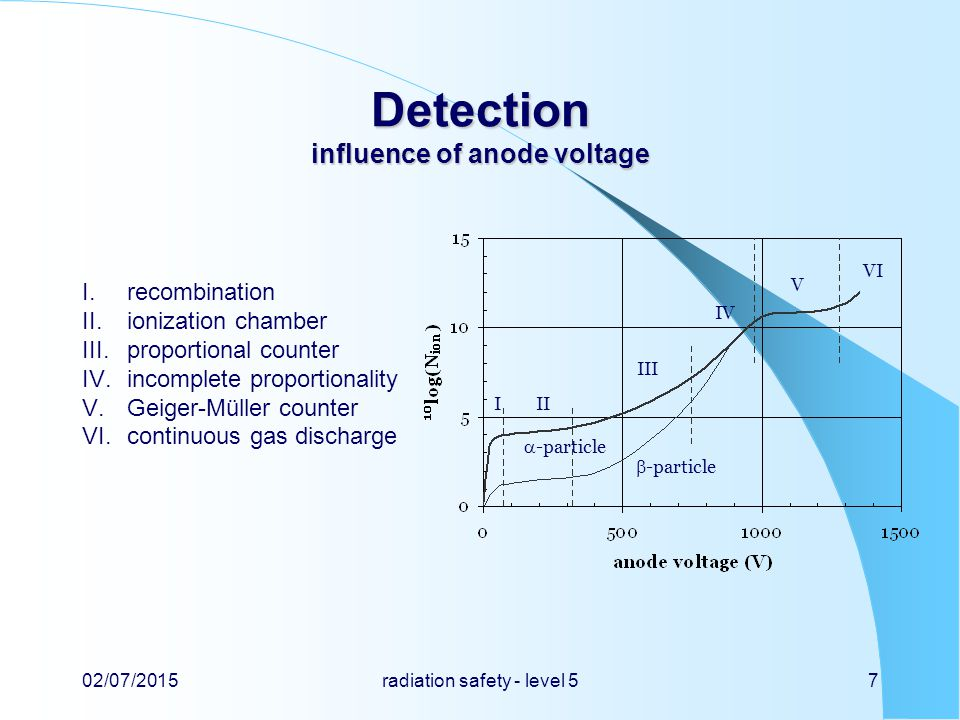 Detection influence of anode voltage I.recombination II.ionization chamber III.proportional counter IV.incomplete proportionality V.Geiger-Müller counter VI.continuous gas discharge 02/07/2015radiation safety - level 57  -particle III III IV V VI  -particle
