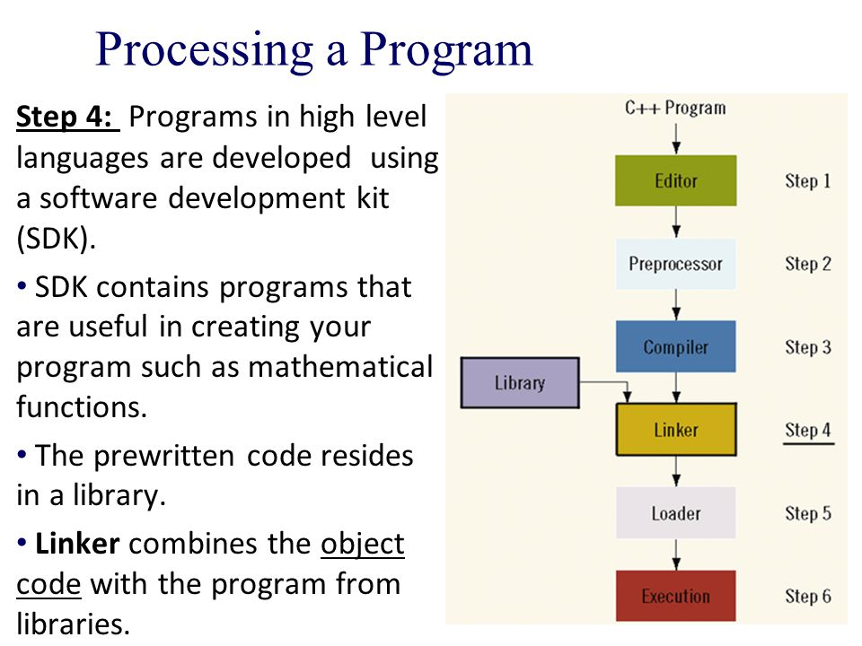 Processing a Program Step 4: Programs in high level languages are developed using a software development kit (SDK).