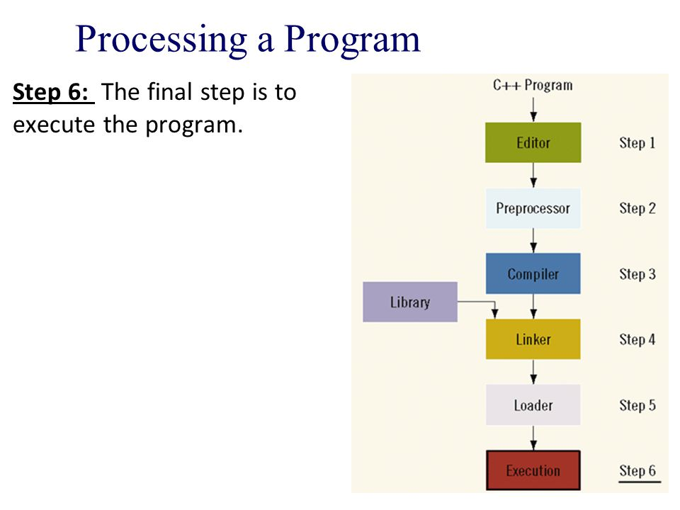 Processing a Program Step 6: The final step is to execute the program.