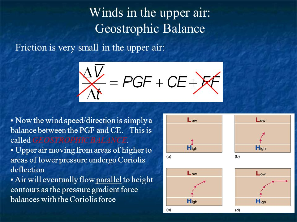 Winds in the upper air: Geostrophic Balance Now the wind speed/direction is simply a balance between the PGF and CE.