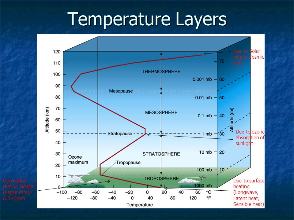 Temperature Layers Due to surface heating (Longwave, Latent heat, Sensible heat) Due to ozone absorption of sunlight Due to Solar winds, Cosmic rays Decreasing rate w/ height (Lapse rate): 6.5 o C/km