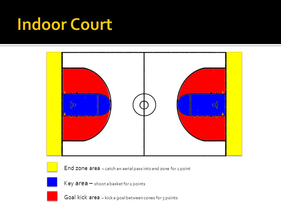 End zone area – catch an aerial pass into end zone for 1 point Key area – shoot a basket for 2 points Goal kick area – kick a goal between cones for 3 points