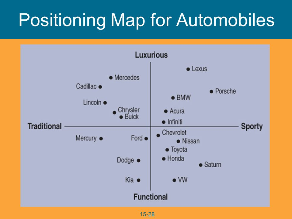 15-28 Positioning Map for Automobiles