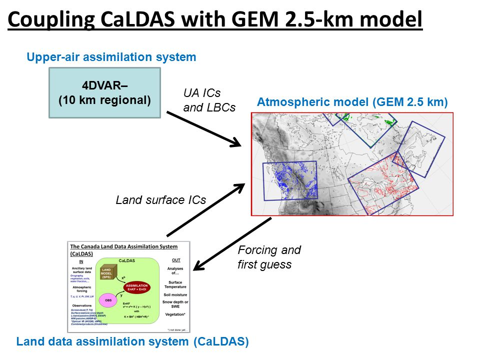 Coupling CaLDAS with GEM 2.5-km model 4DVAR– (10 km regional) Upper-air assimilation system Atmospheric model (GEM 2.5 km) Land data assimilation system (CaLDAS) UA ICs and LBCs Land surface ICs Forcing and first guess