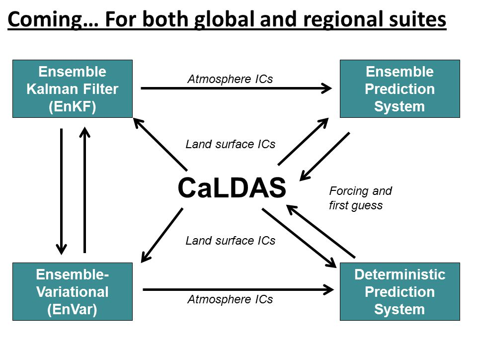 Coming… For both global and regional suites Ensemble Kalman Filter (EnKF) Ensemble- Variational (EnVar) Ensemble Prediction System Deterministic Prediction System CaLDAS Land surface ICs Atmosphere ICs Forcing and first guess
