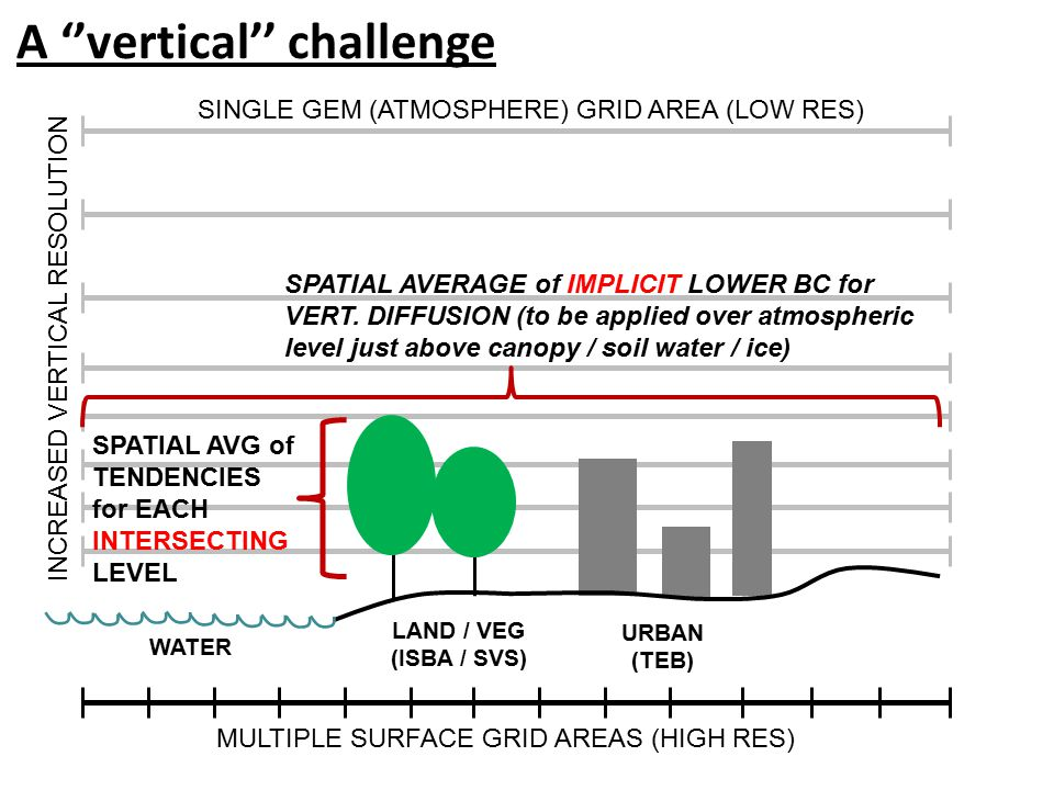A ''vertical'' challenge LAND / VEG (ISBA / SVS) URBAN (TEB) WATER SINGLE GEM (ATMOSPHERE) GRID AREA (LOW RES) MULTIPLE SURFACE GRID AREAS (HIGH RES) INCREASED VERTICAL RESOLUTION SPATIAL AVERAGE of IMPLICIT LOWER BC for VERT.