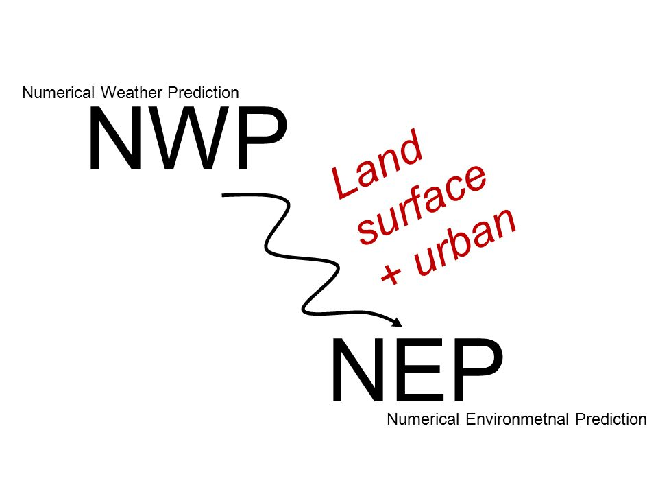 NWP NEP Numerical Weather Prediction Numerical Environmetnal Prediction Land surface + urban