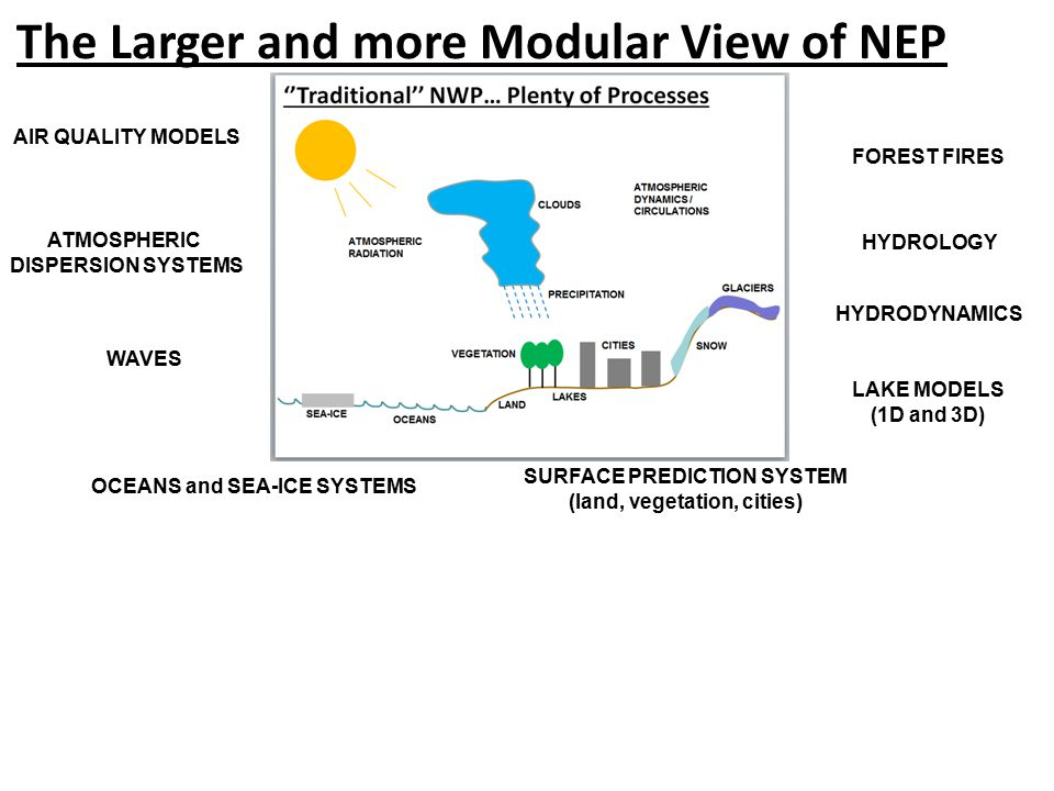 The Larger and more Modular View of NEP SURFACE PREDICTION SYSTEM (land, vegetation, cities) OCEANS and SEA-ICE SYSTEMS AIR QUALITY MODELS ATMOSPHERIC DISPERSION SYSTEMS HYDROLOGY HYDRODYNAMICS LAKE MODELS (1D and 3D) FOREST FIRES WAVES